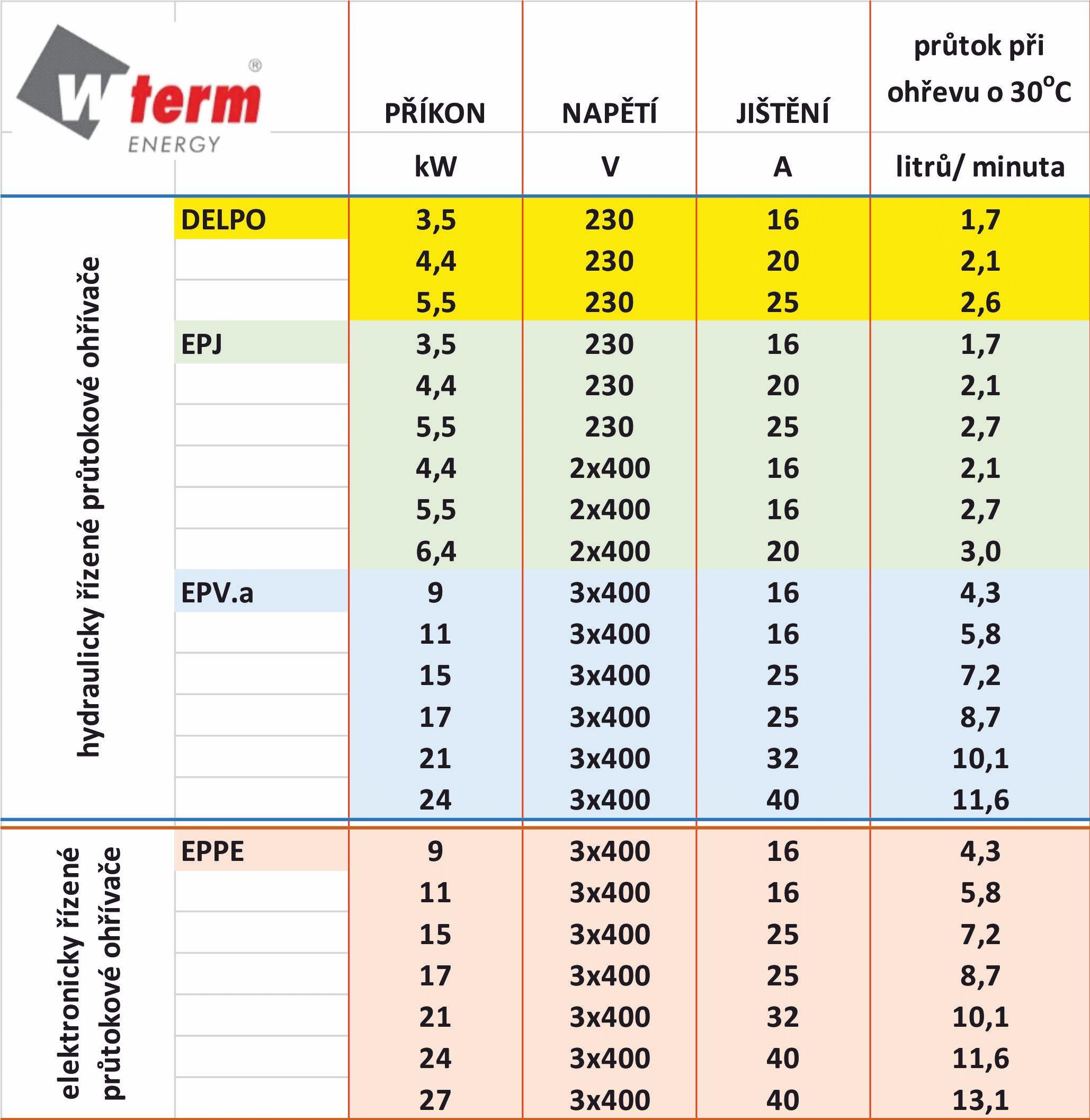 tabulka parametrů ohřívačů wterm