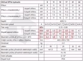 EPV tabulka