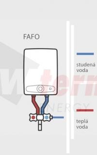schéma FAFO